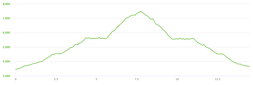 Elevation profile for hike